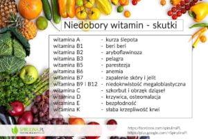 Niedobory witamin - Spirulina