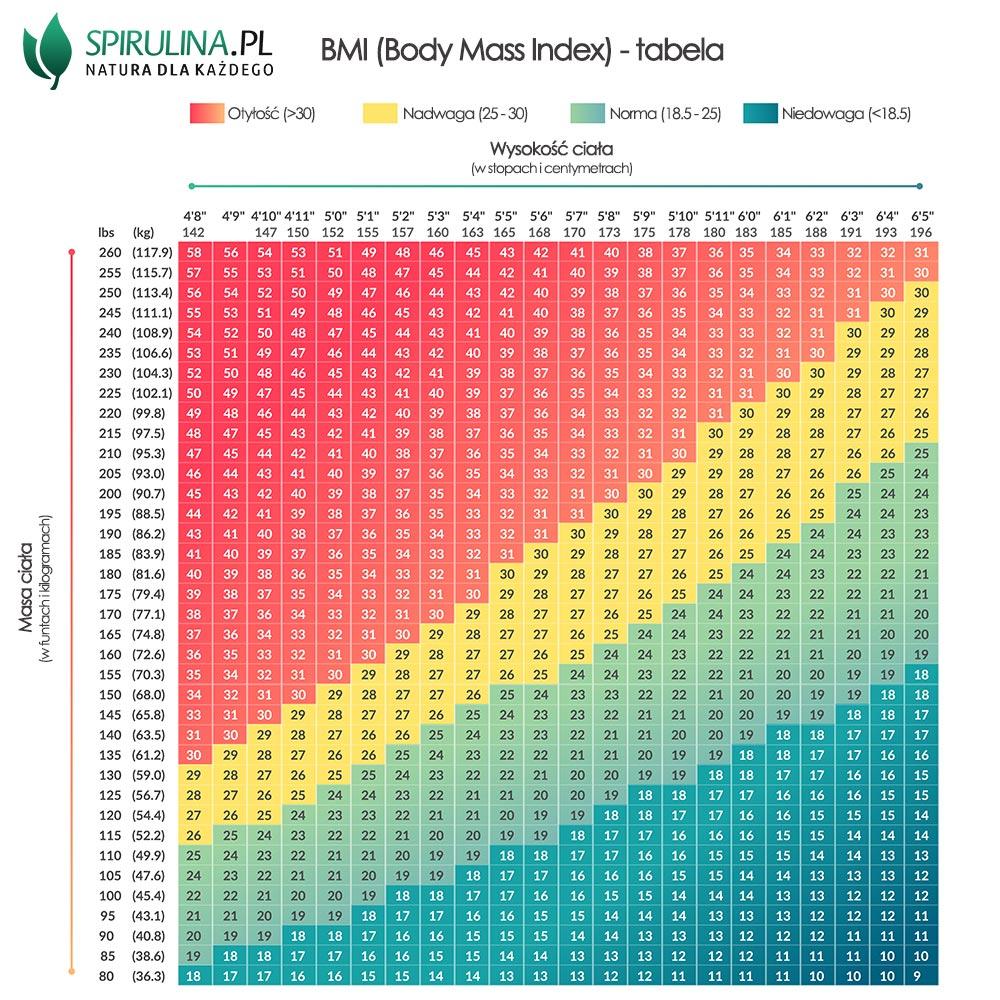 BMI tabela