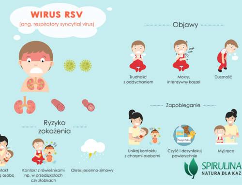 Wirus RSV